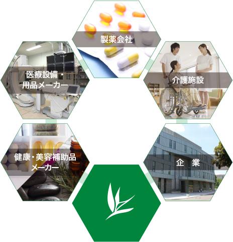 製薬会社 医療設備・用品メーカー 介護施設 健康・美容補助品メーカー 企業